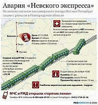 Trek.Today search results: Nevsky Express undermined, Aleshinka-Uglovka route, Russia